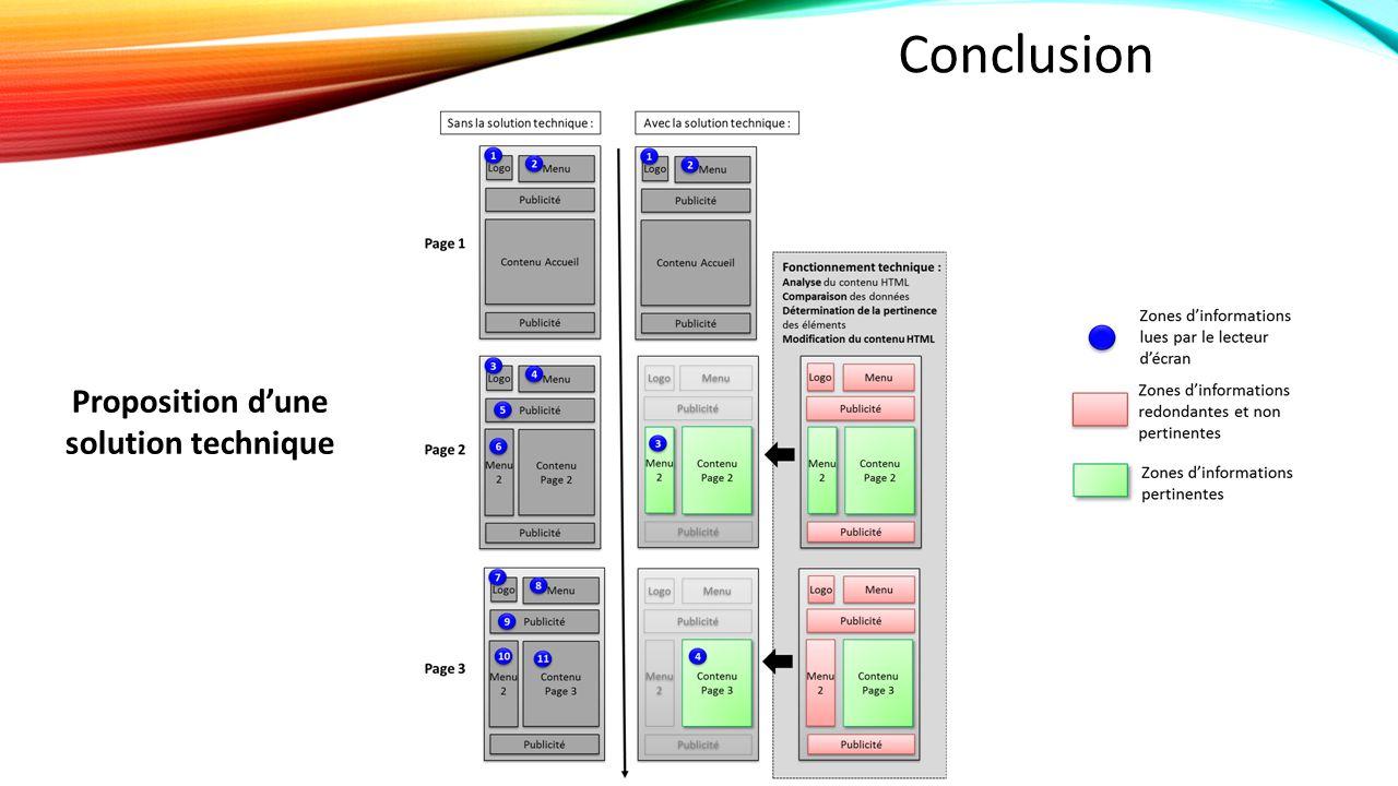 Conclusion Proposition d'une solution technique