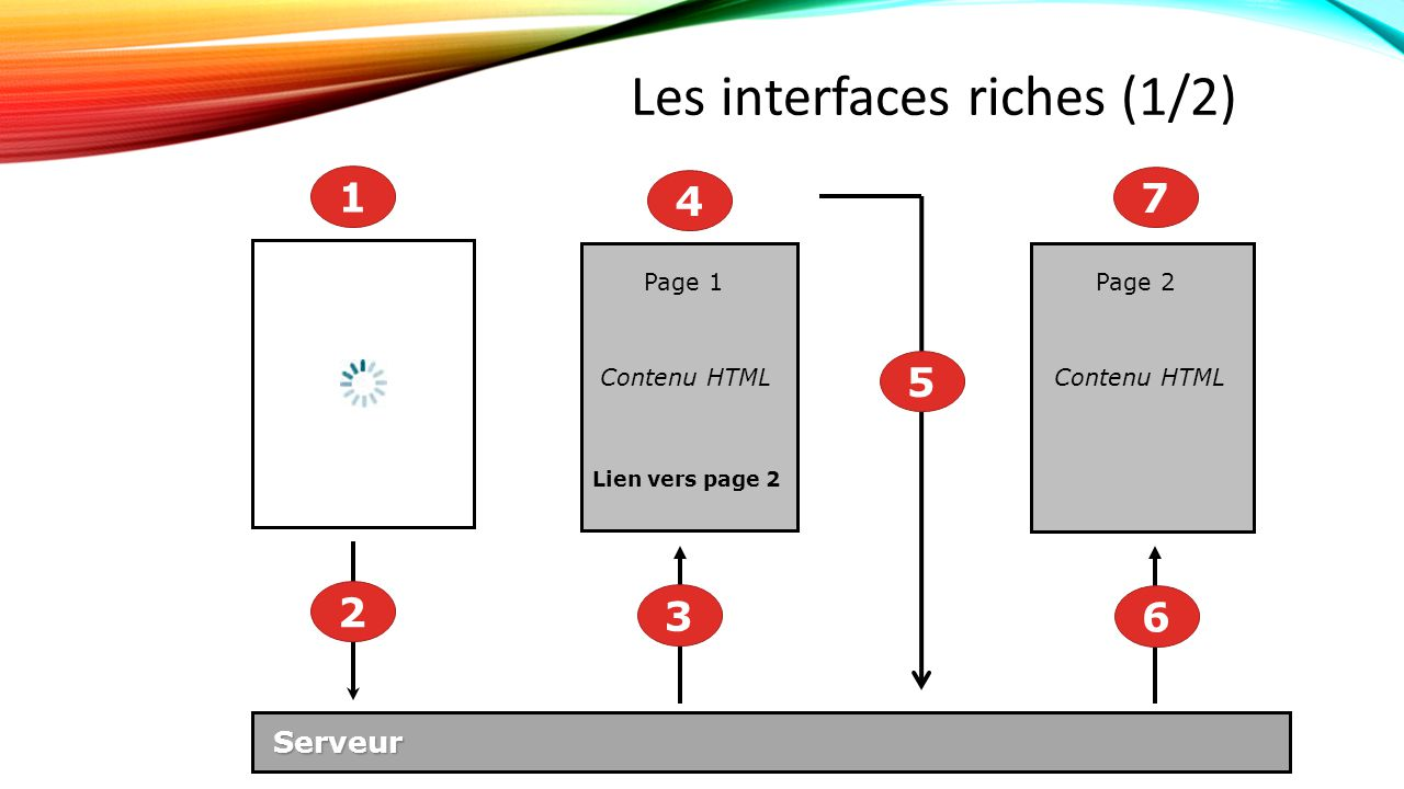 Les interfaces riches (1/2) Serveur Serveur Lien vers page 2 Contenu HTML Page 1 Page 2 Contenu HTML 1 2 3 4 5 6 7