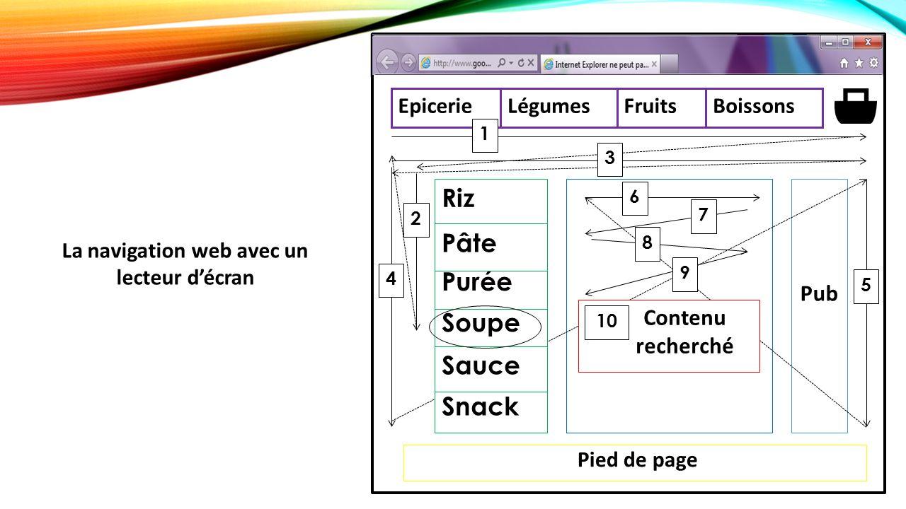 Pied de page Pub Epicerie LégumesFruitsBoissons 1 2 4 3 Snack Riz Soupe Sauce Purée Pâte 5 6 7 9 Contenu recherché 8 10 La navigation web avec un lecteur d'écran