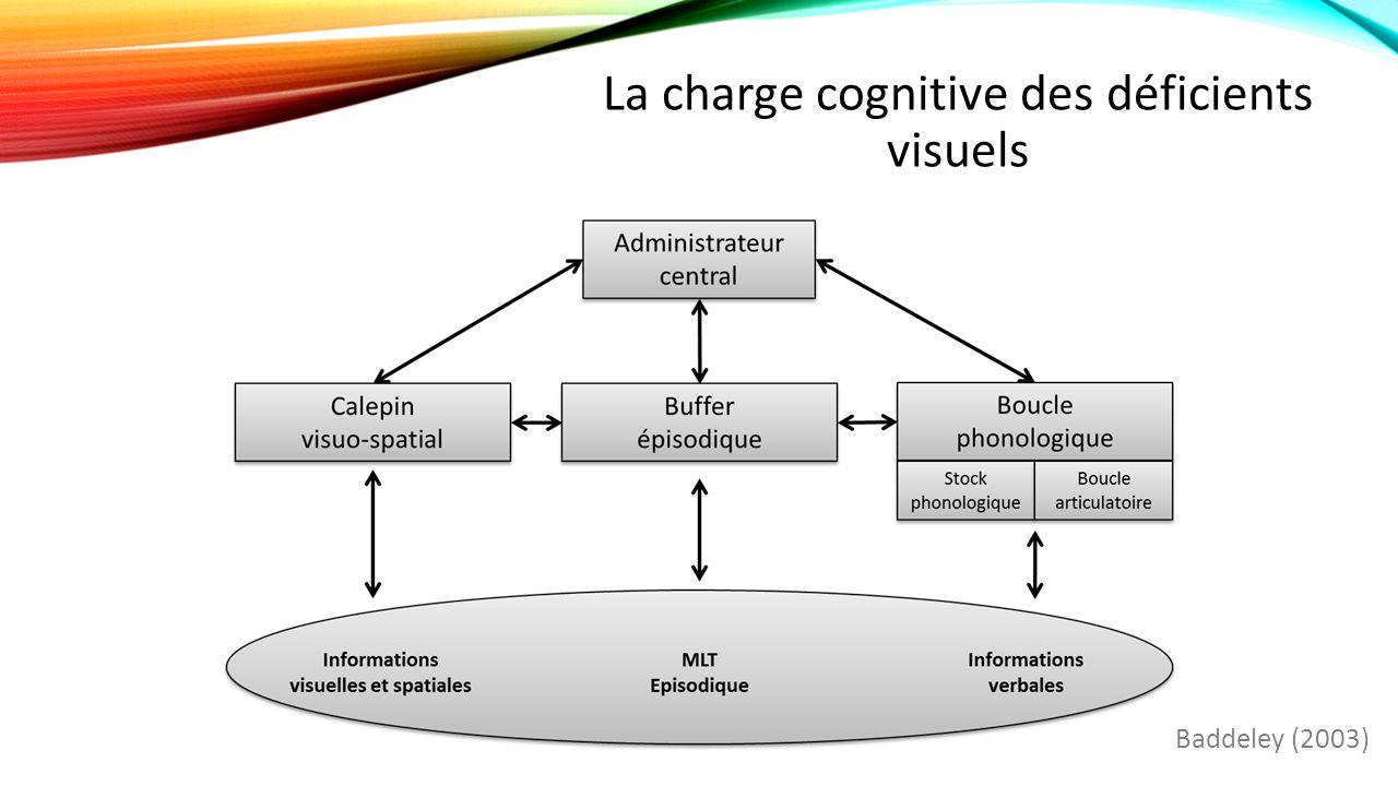 La charge cognitive des déficients visuels Baddeley (2003)