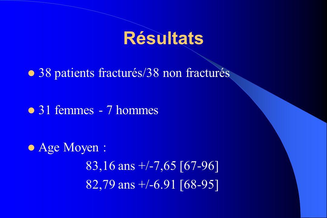 Pas de différence significative entre les deux populations Mode de vie Antécédents Traitements (en cours ou arrêtés) MMS Autonomie (ADL, IADL) Syndromes gériatriques Pathologies aiguës associées