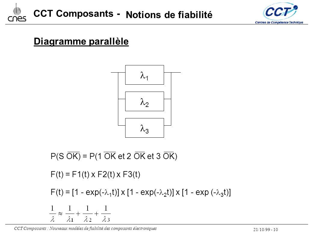 21/10/99 - 10 CCT Composants : Nouveaux modèles de fiabilité des composants électroniques CCT Composants - 1 2 3 P(S OK) = P(1 OK et 2 OK et 3 OK) F(t