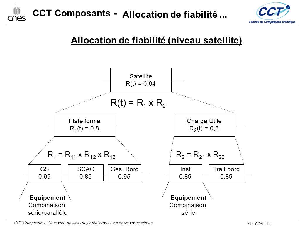 21/10/99 - 11 CCT Composants : Nouveaux modèles de fiabilité des composants électroniques CCT Composants - Allocation de fiabilité (niveau satellite)