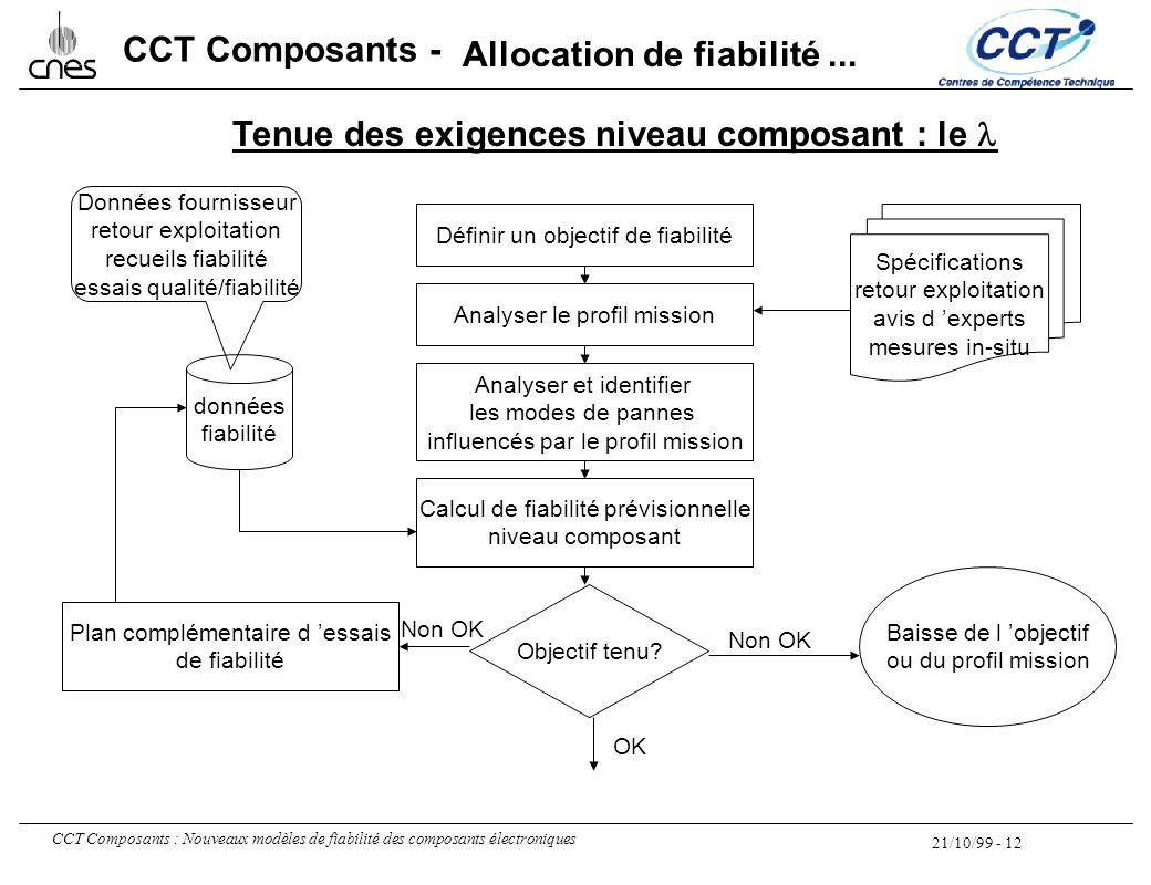 21/10/99 - 12 CCT Composants : Nouveaux modèles de fiabilité des composants électroniques CCT Composants - Tenue des exigences niveau composant : le D