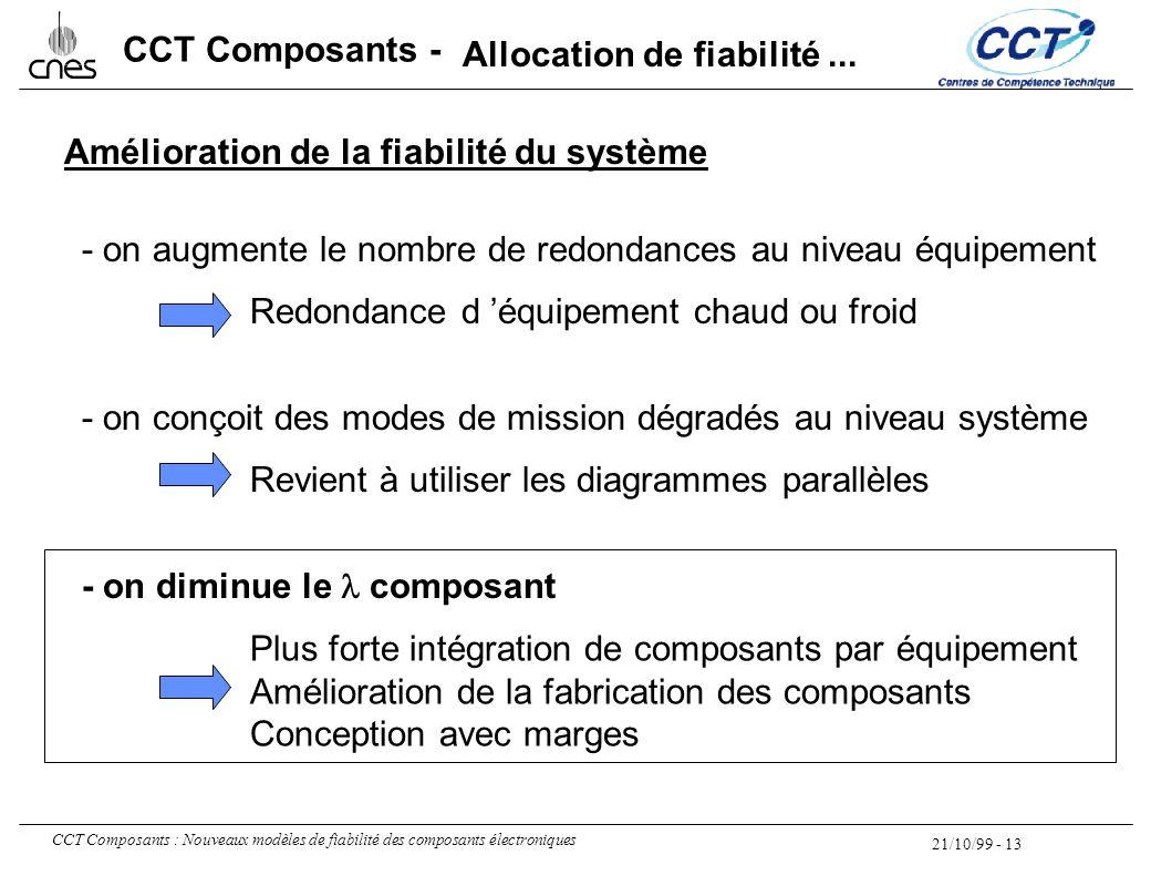 21/10/99 - 13 CCT Composants : Nouveaux modèles de fiabilité des composants électroniques CCT Composants - Amélioration de la fiabilité du système - o