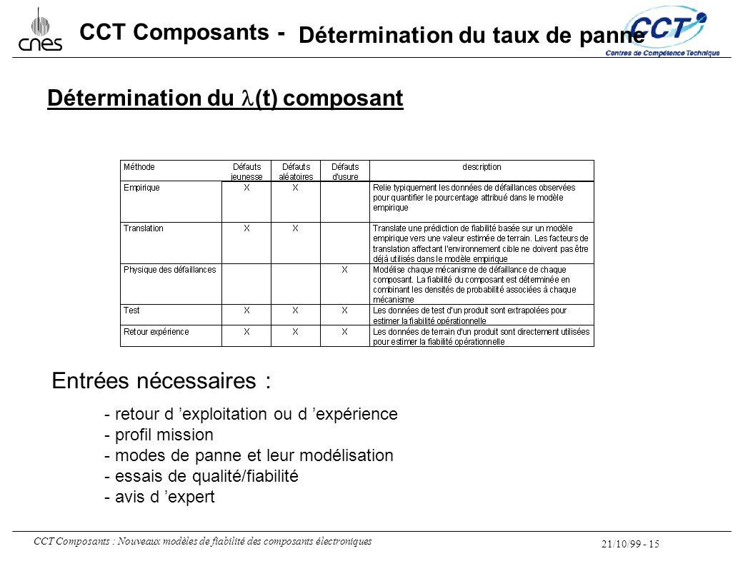 21/10/99 - 15 CCT Composants : Nouveaux modèles de fiabilité des composants électroniques CCT Composants - Détermination du (t) composant Entrées néce