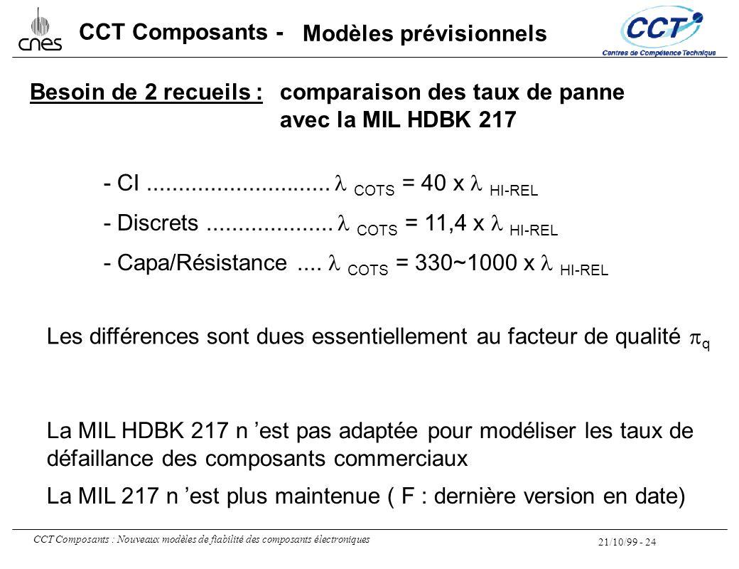 21/10/99 - 24 CCT Composants : Nouveaux modèles de fiabilité des composants électroniques CCT Composants - - CI............................. COTS = 40