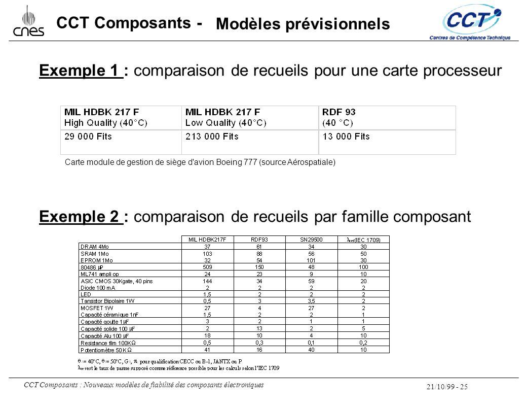 21/10/99 - 25 CCT Composants : Nouveaux modèles de fiabilité des composants électroniques CCT Composants - Exemple 1 : comparaison de recueils pour un