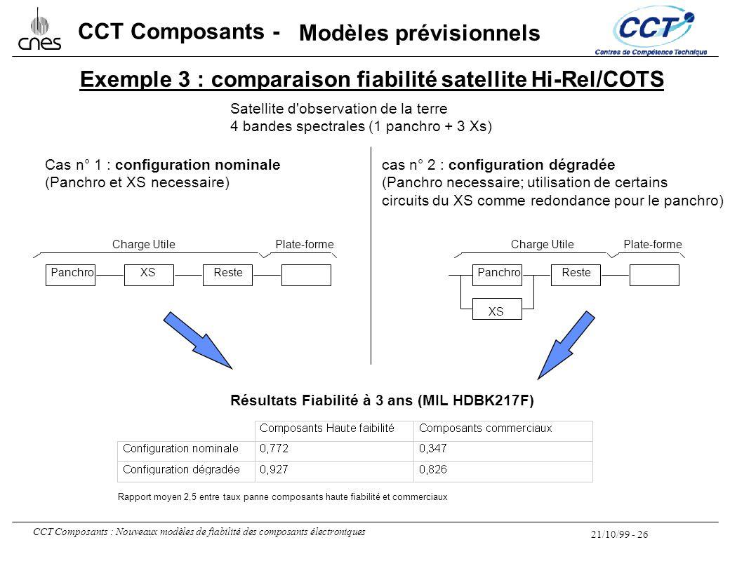 21/10/99 - 26 CCT Composants : Nouveaux modèles de fiabilité des composants électroniques CCT Composants - Exemple 3 : comparaison fiabilité satellite