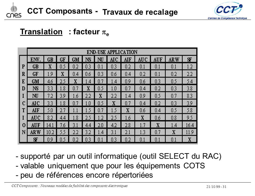 21/10/99 - 31 CCT Composants : Nouveaux modèles de fiabilité des composants électroniques CCT Composants - Translation - supporté par un outil informa