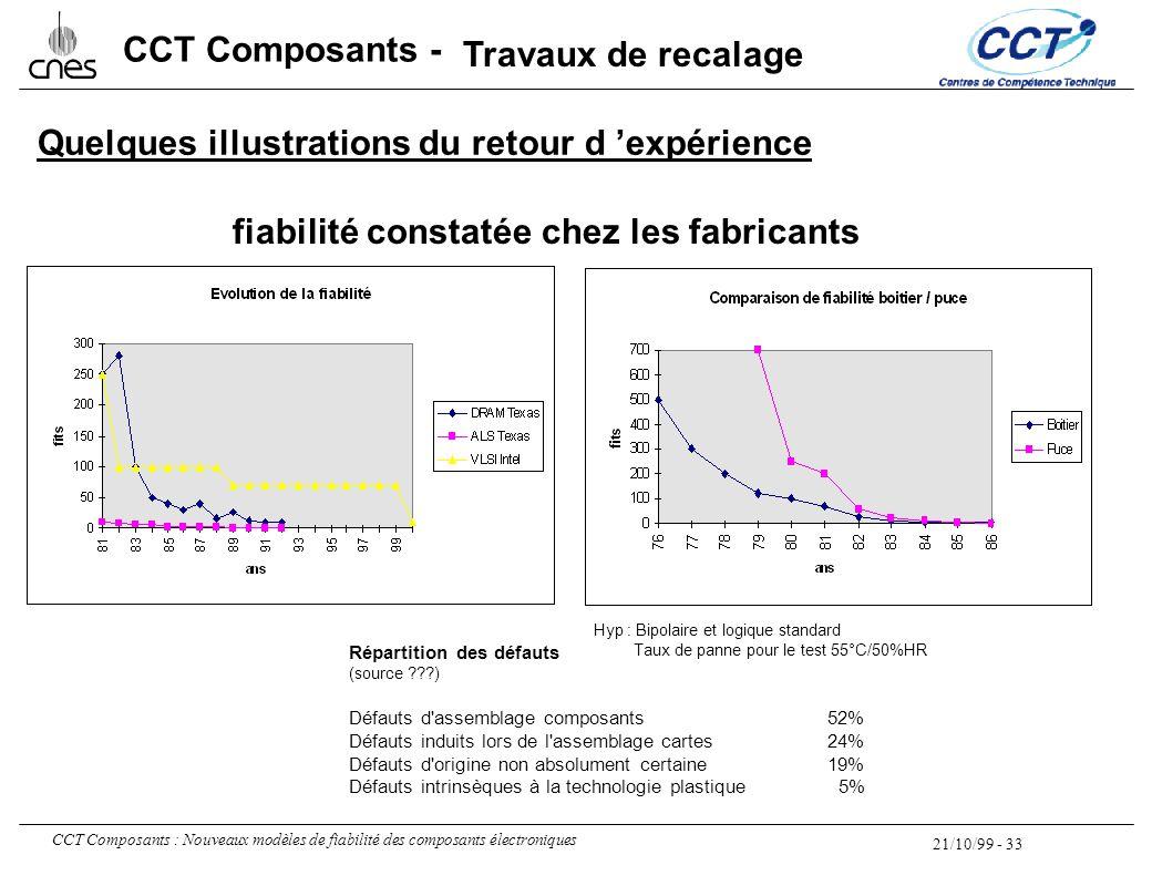 21/10/99 - 33 CCT Composants : Nouveaux modèles de fiabilité des composants électroniques CCT Composants - Hyp : Bipolaire et logique standard Taux de