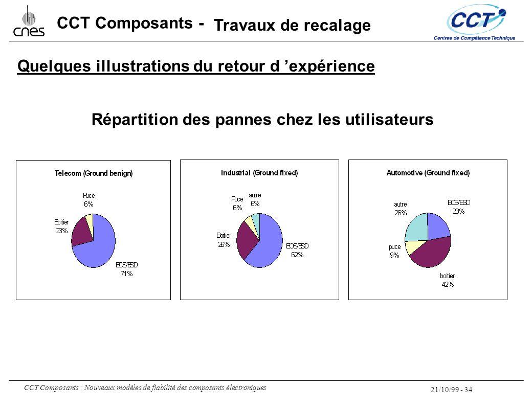 21/10/99 - 34 CCT Composants : Nouveaux modèles de fiabilité des composants électroniques CCT Composants - Répartition des pannes chez les utilisateur