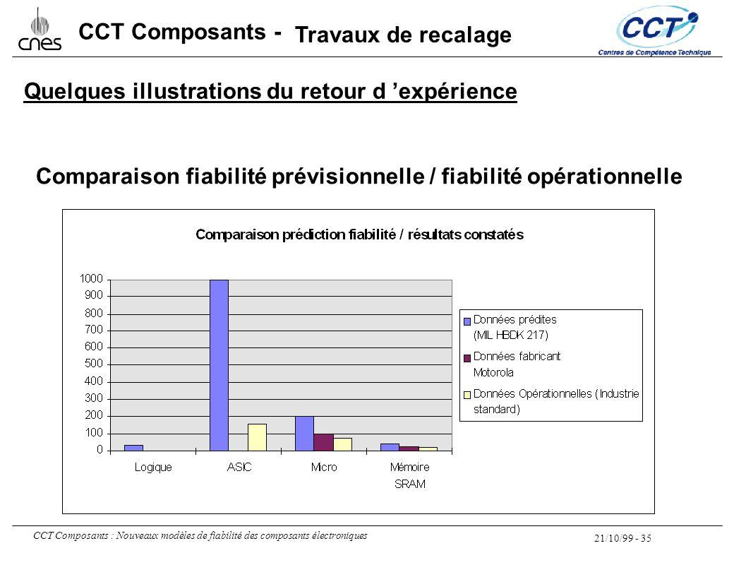 21/10/99 - 35 CCT Composants : Nouveaux modèles de fiabilité des composants électroniques CCT Composants - Comparaison fiabilité prévisionnelle / fiab