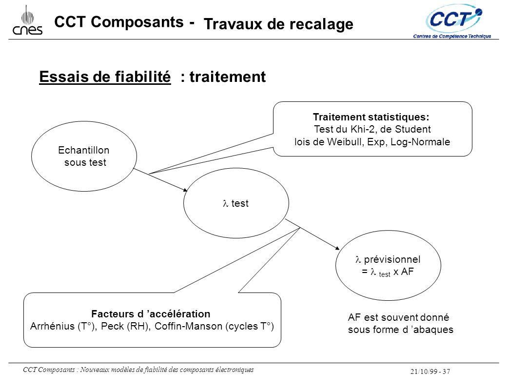 21/10/99 - 37 CCT Composants : Nouveaux modèles de fiabilité des composants électroniques CCT Composants - Essais de fiabilité Echantillon sous test t