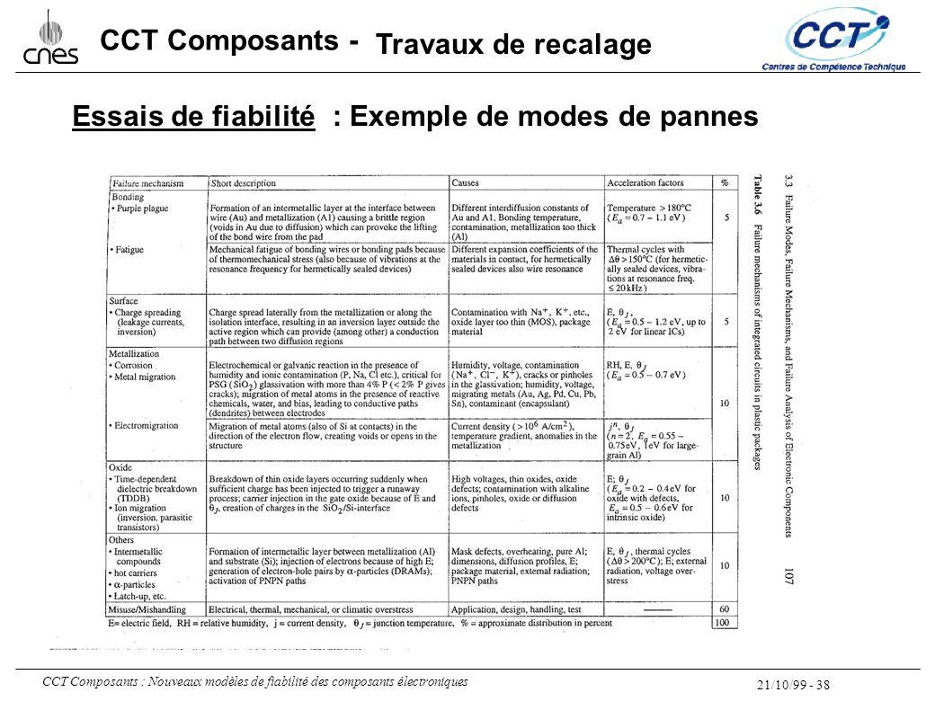 21/10/99 - 38 CCT Composants : Nouveaux modèles de fiabilité des composants électroniques CCT Composants - Essais de fiabilité: Exemple de modes de pa