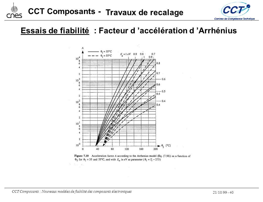 21/10/99 - 40 CCT Composants : Nouveaux modèles de fiabilité des composants électroniques CCT Composants - Essais de fiabilité: Facteur d 'accélératio
