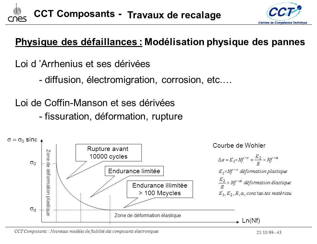 21/10/99 - 43 CCT Composants : Nouveaux modèles de fiabilité des composants électroniques CCT Composants - Physique des défaillances : Loi d 'Arrheniu