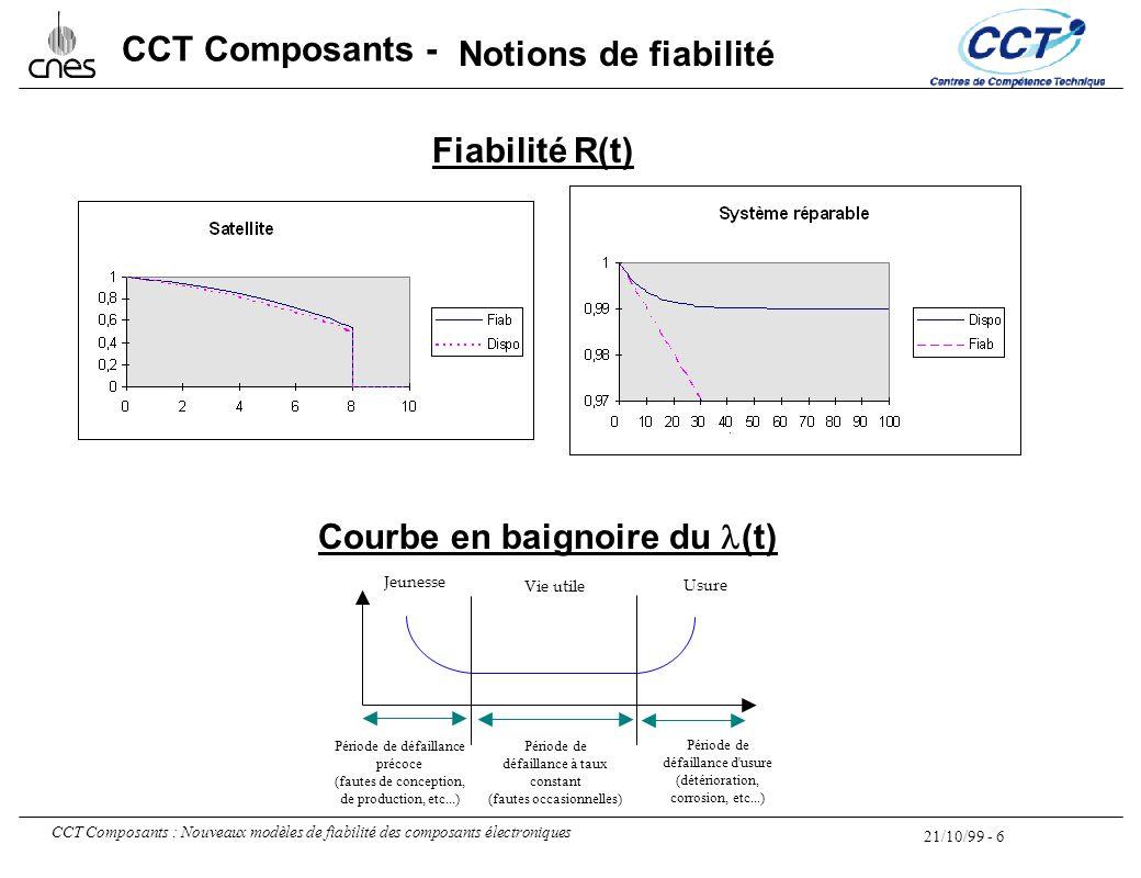 21/10/99 - 6 CCT Composants : Nouveaux modèles de fiabilité des composants électroniques CCT Composants - Jeunesse Vie utile Usure Période de défailla