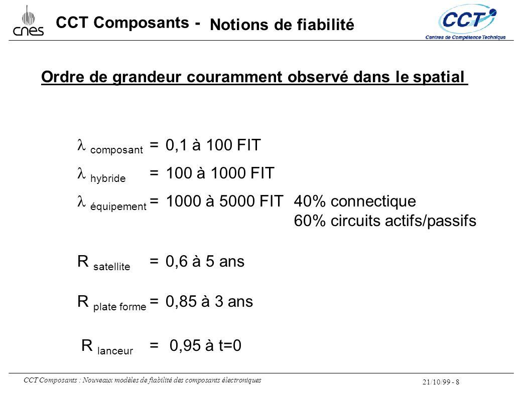 21/10/99 - 8 CCT Composants : Nouveaux modèles de fiabilité des composants électroniques CCT Composants - Ordre de grandeur couramment observé dans le