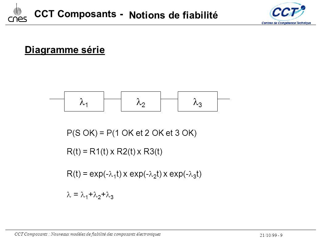 21/10/99 - 9 CCT Composants : Nouveaux modèles de fiabilité des composants électroniques CCT Composants - 1 2 3 = 1 + 2 + 3 P(S OK) = P(1 OK et 2 OK e