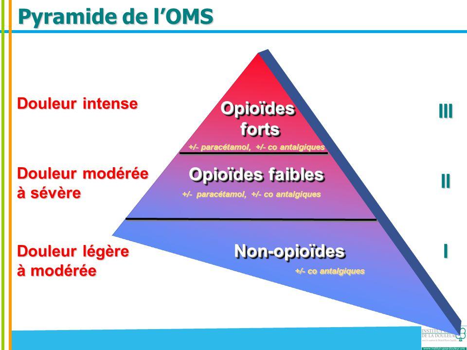 Pyramide de l'OMS Douleur modérée à sévère +/- paracétamol, +/- co antalgiques Opioïdes forts fortsOpioïdes Opioïdes faibles +/- paracétamol, +/- co a