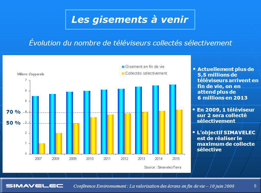 5 Conférence Environnement : La valorisation des écrans en fin de vie – 10 juin 2008 Les gisements à venir Évolution du nombre de téléviseurs collectés sélectivement 70 % 50 %  Actuellement plus de 5,5 millions de téléviseurs arrivent en fin de vie, on en attend plus de 6 millions en 2013  En 2009, 1 téléviseur sur 2 sera collecté sélectivement  L'objectif SIMAVELEC est de réaliser le maximum de collecte sélective
