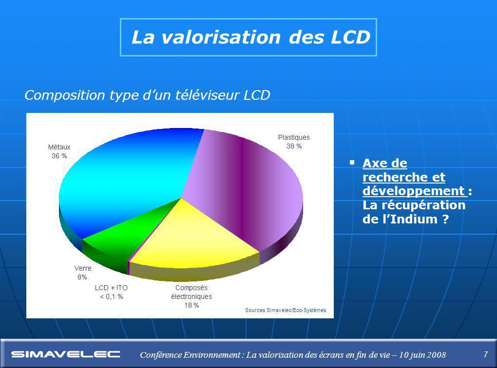 7 Conférence Environnement : La valorisation des écrans en fin de vie – 10 juin 2008 La valorisation des LCD Composition type d'un téléviseur LCD Sources Simavelec/Eco-Systèmes  Axe de recherche et développement : La récupération de l'Indium ?