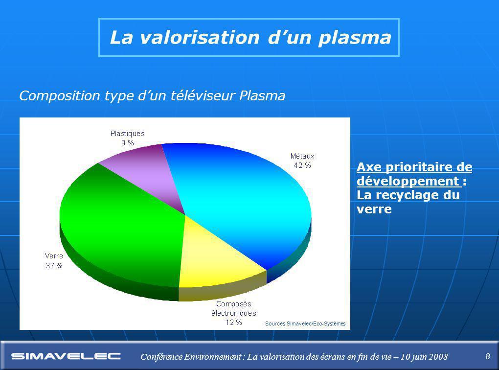 8 Conférence Environnement : La valorisation des écrans en fin de vie – 10 juin 2008 La valorisation d'un plasma Composition type d'un téléviseur Plasma Sources Simavelec/Eco-Systèmes  Axe prioritaire de développement : La recyclage du verre