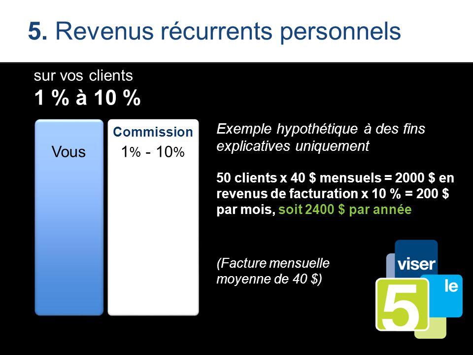 5. Revenus récurrents personnels sur vos clients 1 % à 10 % Vous Commission 1 % - 10 % Exemple hypothétique à des fins explicatives uniquement 50 clie