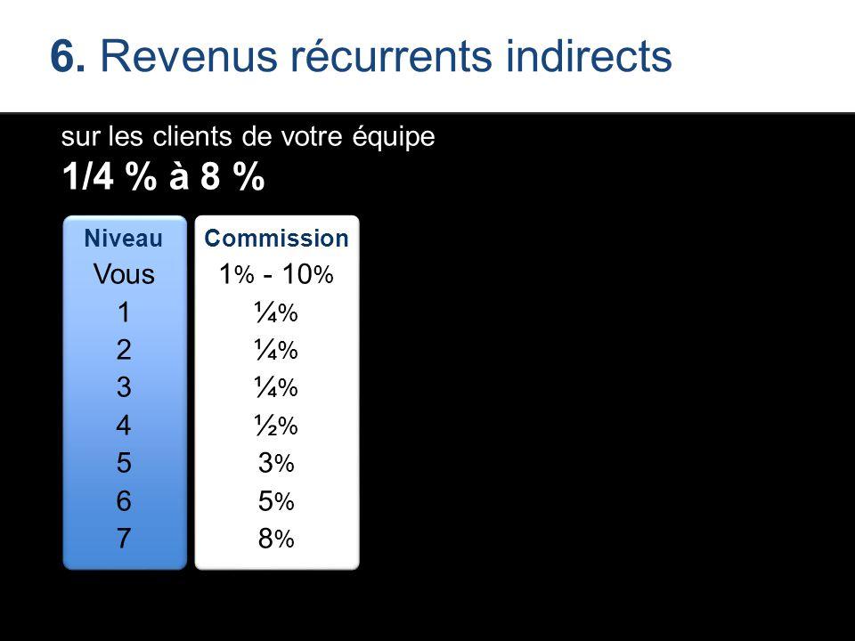 6. Revenus récurrents indirects sur les clients de votre équipe 1/4 % à 8 % Niveau Vous 1 2 3 4 5 6 7 Commission 1 % - 10 % ¼ % ½ % 3 % 5 % 8 %