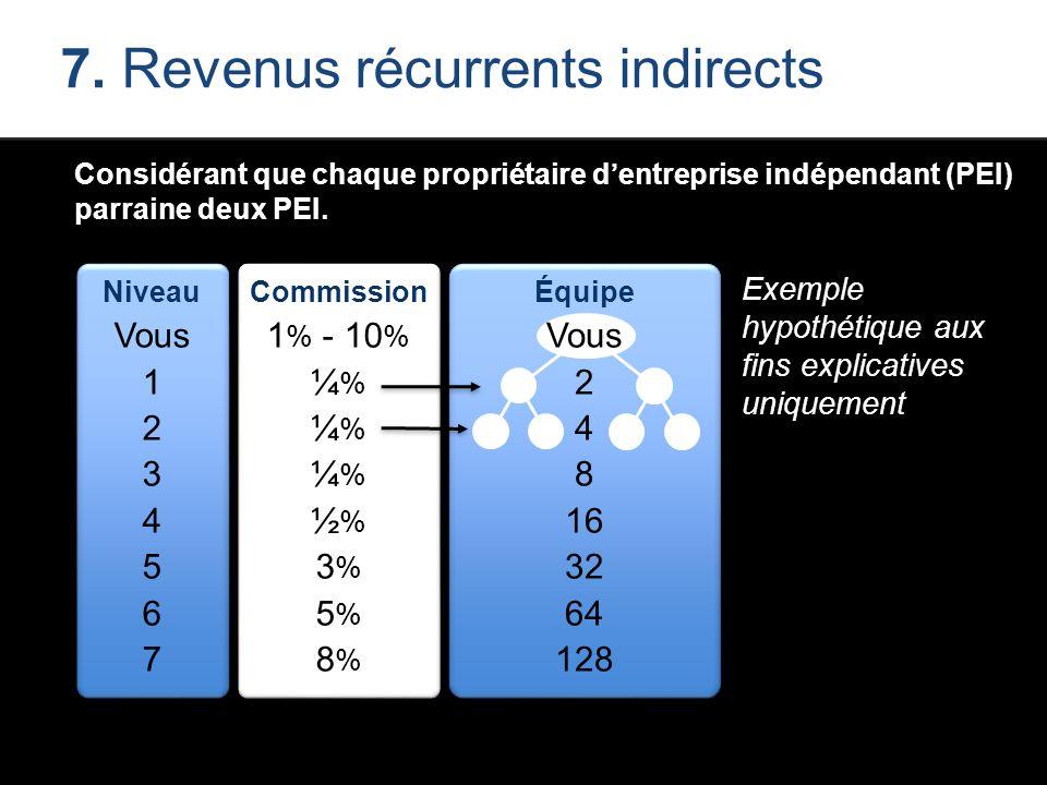 7. Revenus récurrents indirects Considérant que chaque propriétaire d'entreprise indépendant (PEI) parraine deux PEI. Niveau Vous 1 2 3 4 5 6 7 Commis