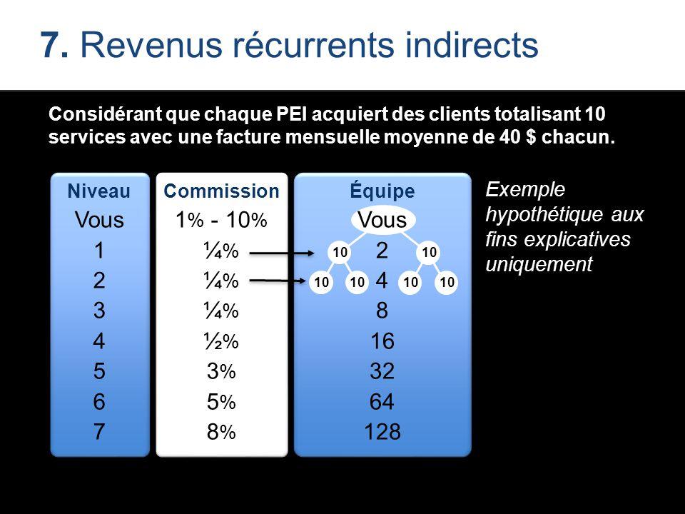 Considérant que chaque PEI acquiert des clients totalisant 10 services avec une facture mensuelle moyenne de 40 $ chacun. Niveau Vous 1 2 3 4 5 6 7 Co
