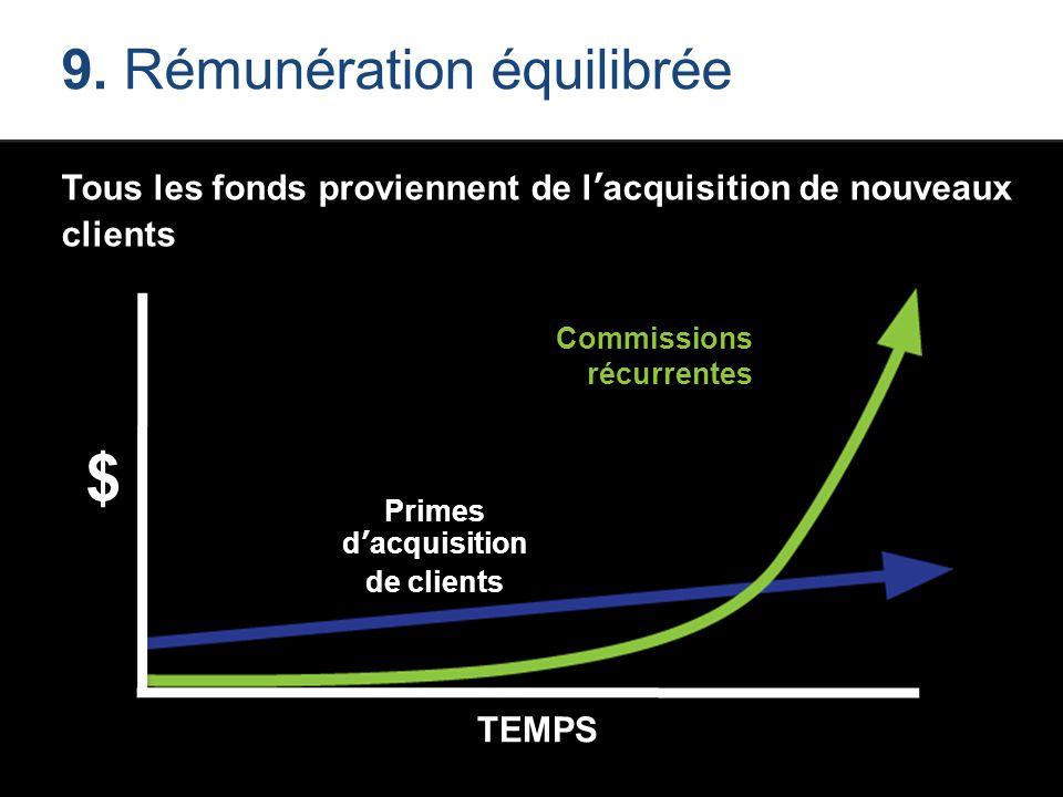 9. Rémunération équilibrée Tous les fonds proviennent de l'acquisition de nouveaux clients Primes d'acquisition de clients Commissions récurrentes TIM
