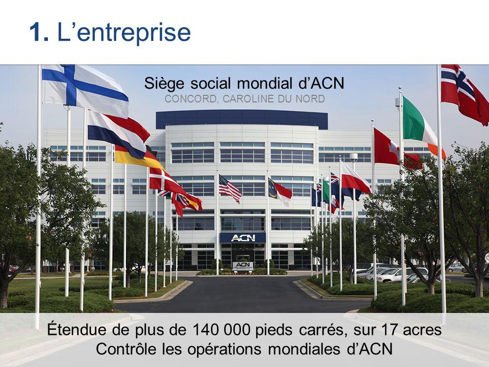 Siège social mondial d'ACN CONCORD, CAROLINE DU NORD Étendue de plus de 140 000 pieds carrés, sur 17 acres Contrôle les opérations mondiales d'ACN 1.
