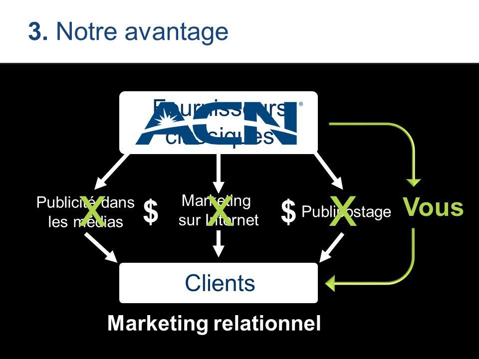 Publipostage Marketing sur Internet Publicité dans les médias 3. Notre avantage xxx Vous Marketing relationnel Fournisseurs classiques Clients $$