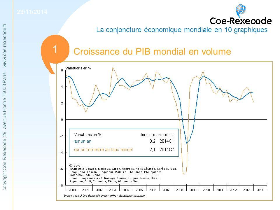 copyright Coe-Rexecode 29, avenue Hoche 75008 Paris - www.coe-rexecode.fr La conjoncture économique mondiale en 10 graphiques 1 11 23/11/2014 Croissan