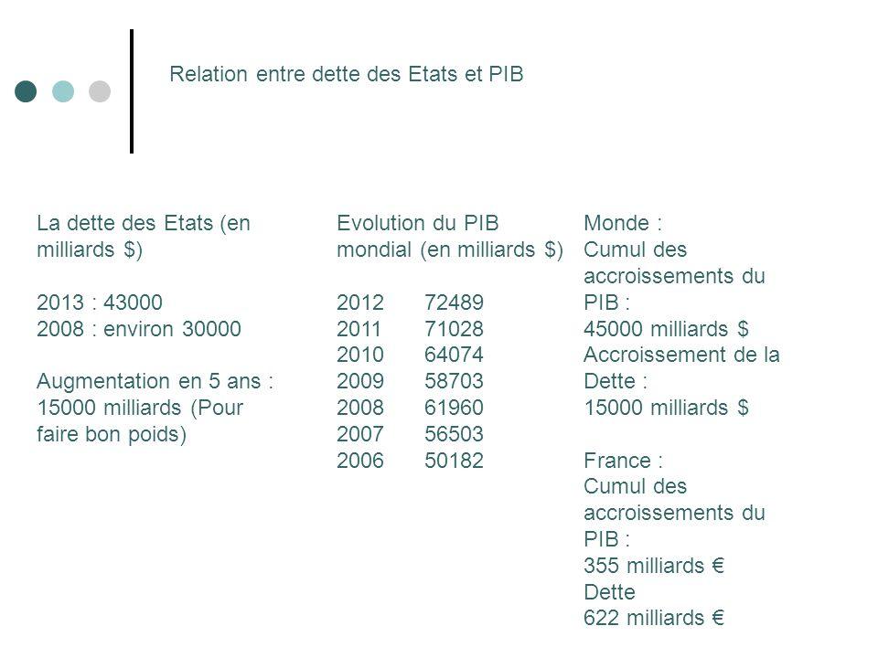 Relation entre dette des Etats et PIB Evolution du PIB mondial (en milliards $) 201272489 201171028 201064074 200958703 200861960 200756503 200650182