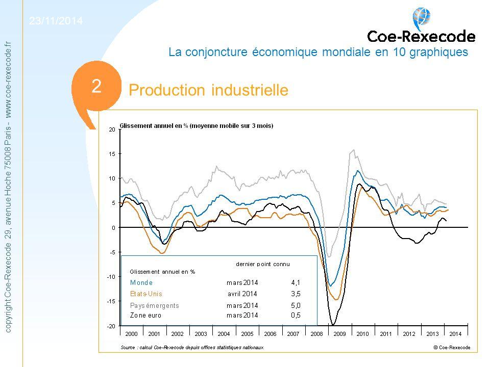 copyright Coe-Rexecode 29, avenue Hoche 75008 Paris - www.coe-rexecode.fr 1 Production industrielle 2 23/11/2014 La conjoncture économique mondiale en