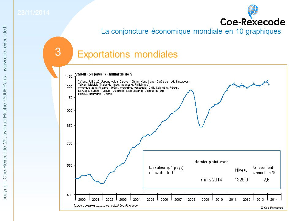 copyright Coe-Rexecode 29, avenue Hoche 75008 Paris - www.coe-rexecode.fr 1 Exportations mondiales 3 23/11/2014 La conjoncture économique mondiale en