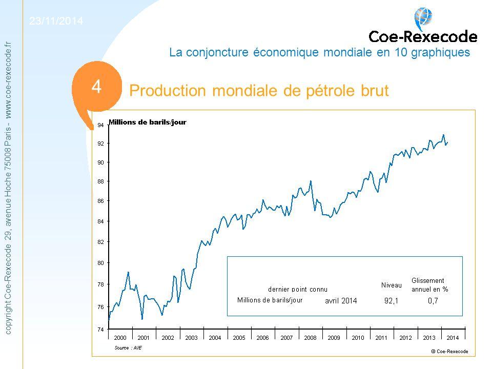 copyright Coe-Rexecode 29, avenue Hoche 75008 Paris - www.coe-rexecode.fr 1 11 Production mondiale de pétrole brut 23/11/2014 La conjoncture économiqu