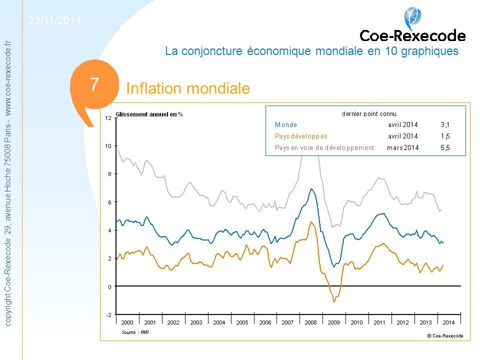 copyright Coe-Rexecode 29, avenue Hoche 75008 Paris - www.coe-rexecode.fr 1 Inflation mondiale 11 7 23/11/2014 La conjoncture économique mondiale en 1