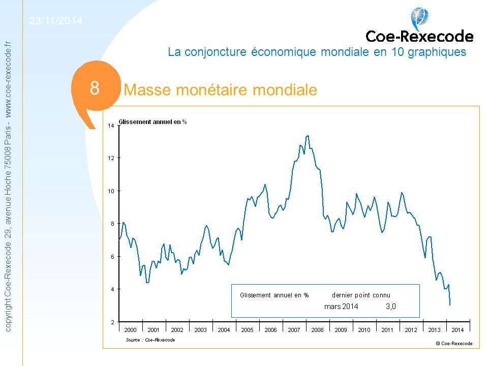copyright Coe-Rexecode 29, avenue Hoche 75008 Paris - www.coe-rexecode.fr 1 Masse monétaire mondiale 11 23/11/2014 La conjoncture économique mondiale