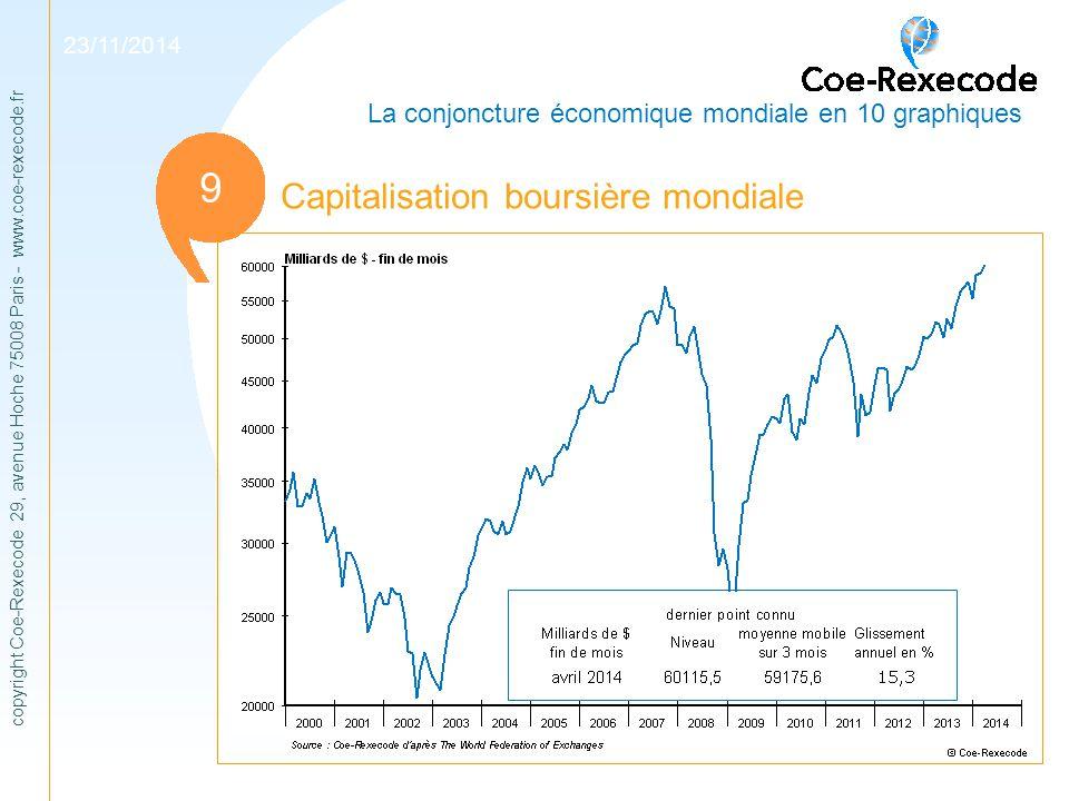 copyright Coe-Rexecode 29, avenue Hoche 75008 Paris - www.coe-rexecode.fr 1 Capitalisation boursière mondiale 11 9 23/11/2014 La conjoncture économiqu