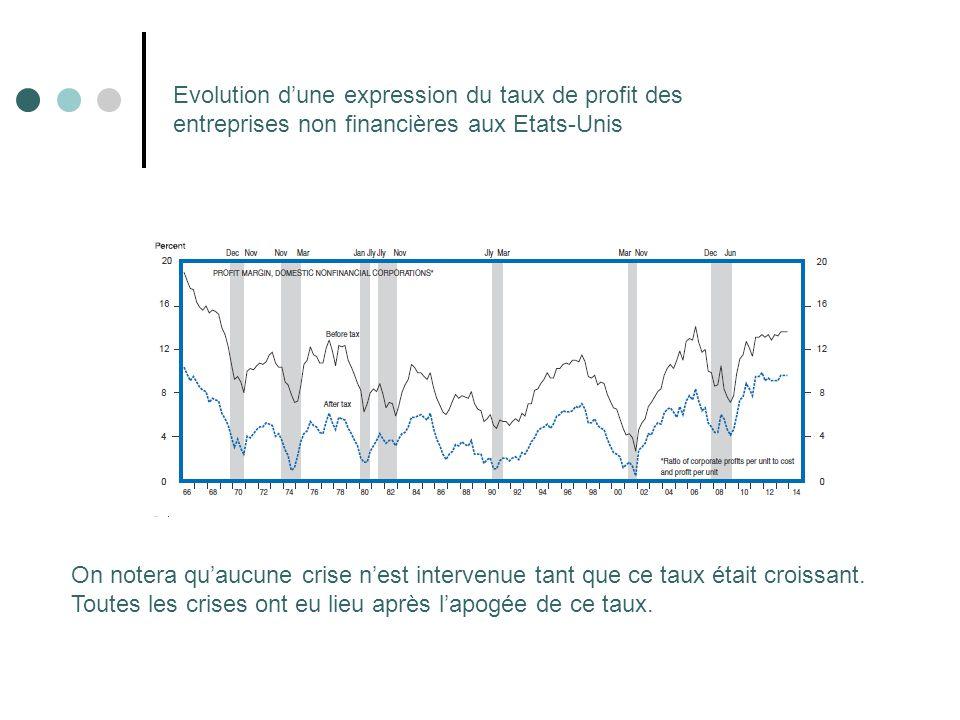 Evolution d'une expression du taux de profit des entreprises non financières aux Etats-Unis On notera qu'aucune crise n'est intervenue tant que ce tau