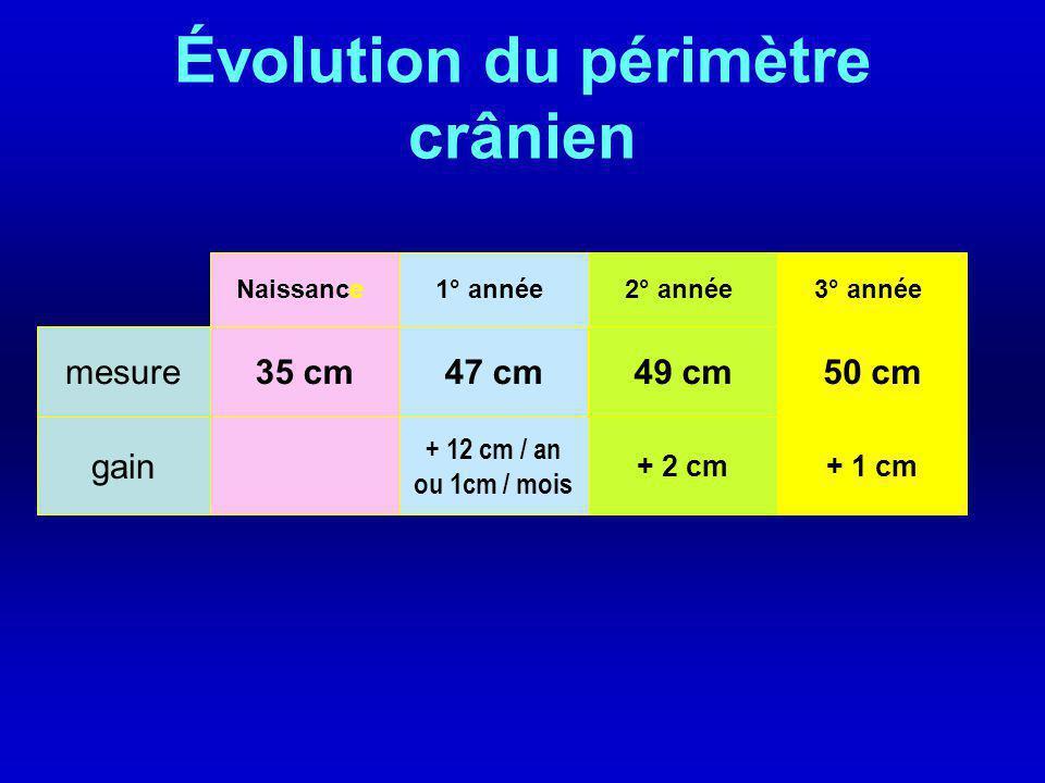 Le périmètre crânien A la naissance : 35- 36 cm Se mesure à l aide d 1 m ruban au-dessus des sourcils et au- dessus de la ligne des oreilles