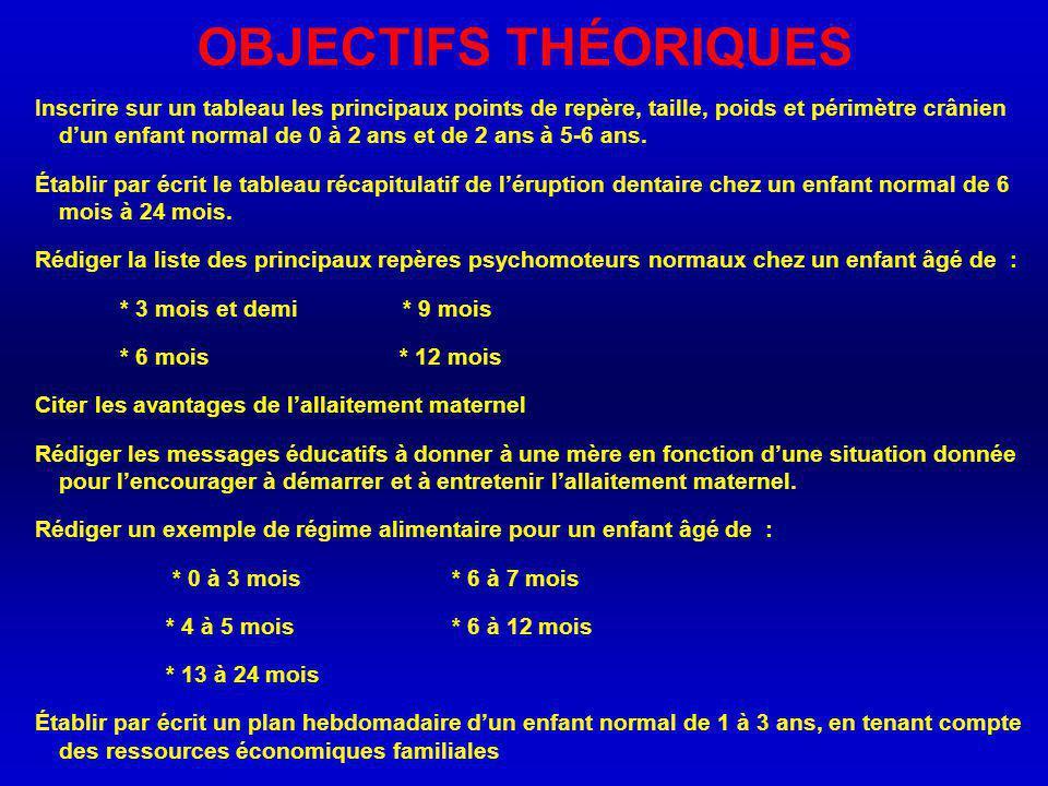 PUERICULTURE Dr FARDANE Mme R.