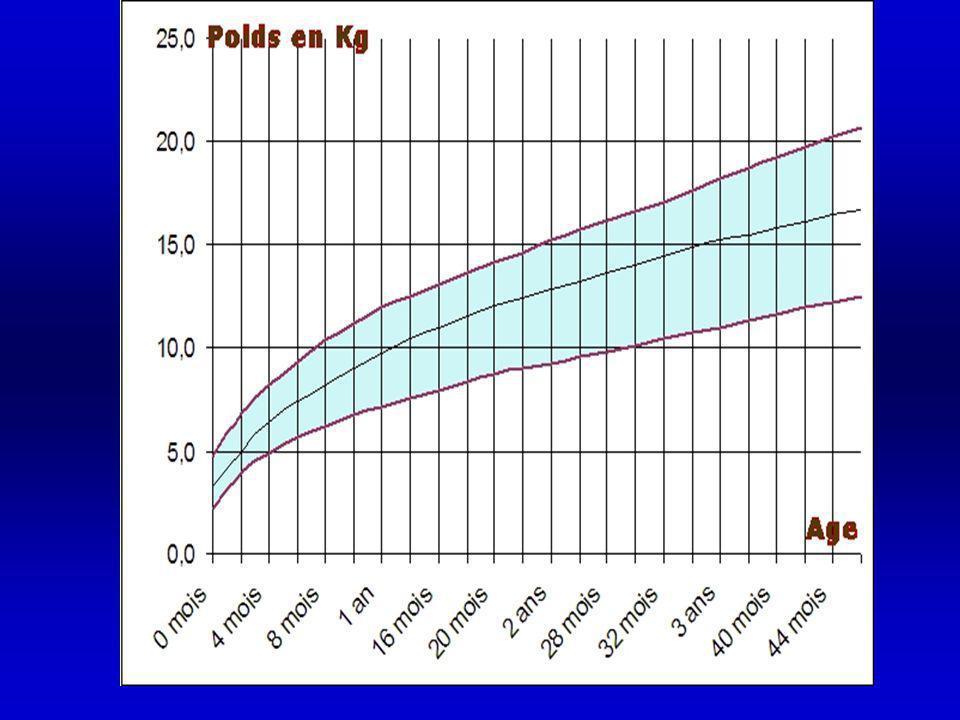 Le poids : Poids de naissance: 3000 à 3500 g A 5 mois = double son poids de naissance A 1 an = triple son poids de naissance X A 2 ans = 12 kg Matériel : pèse bébé, pèse personne, balance électronique On pèse le bébé nu, avant le repas et avant le bain, le matin.