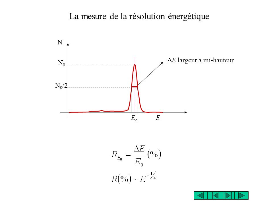 E largeur à mi-hauteur La mesure de la résolution énergétique E o E N N0N0 N 0 /2