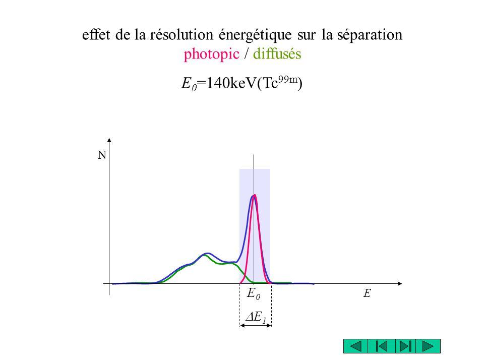 effet de la résolution énergétique sur la séparation photopic / diffusés E 0 =140keV(Tc 99m ) E0E0 E1E1 N E