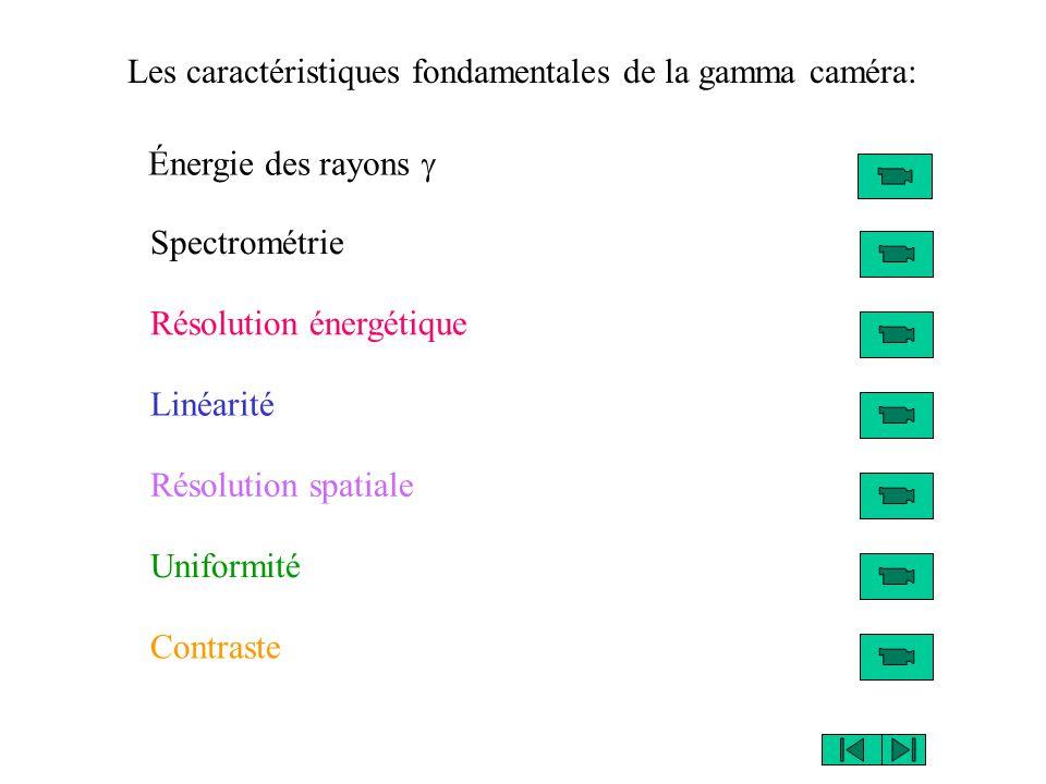 Les caractéristiques fondamentales de la gamma caméra: Spectrométrie Résolution énergétique Linéarité Résolution spatiale Uniformité Contraste Énergie